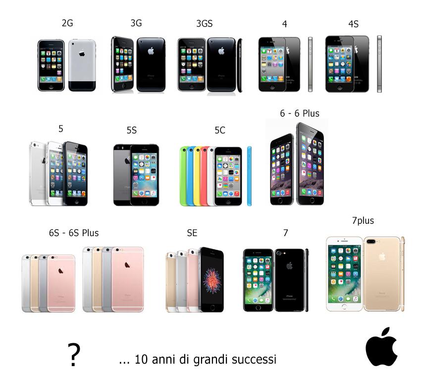 iPhone: com'è stato, com'è e come sarà!